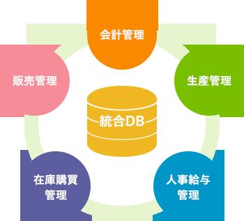 ERPの統合イメージ
